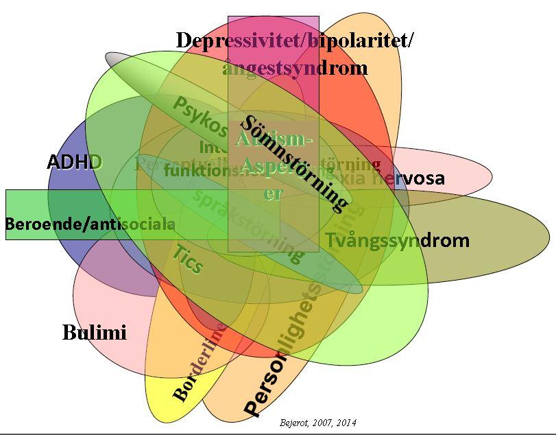 Samsjukligheten bland essencesymtomen